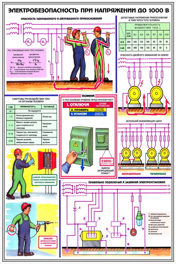 электробезопасность при работе на трансформаторной подстанции