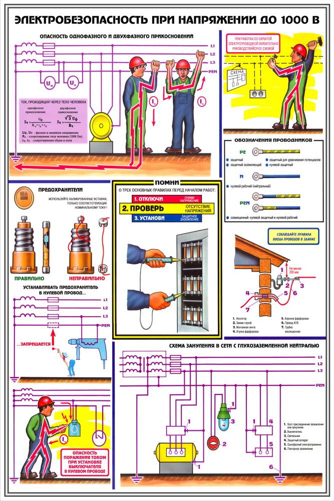требования обеспечению электробезопасности